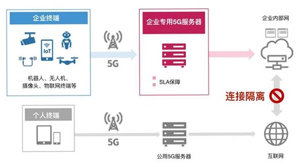 5G专网搭建,不紧紧是一套硬件设备