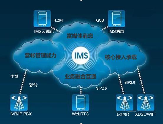 IMS系统到底是什么?
